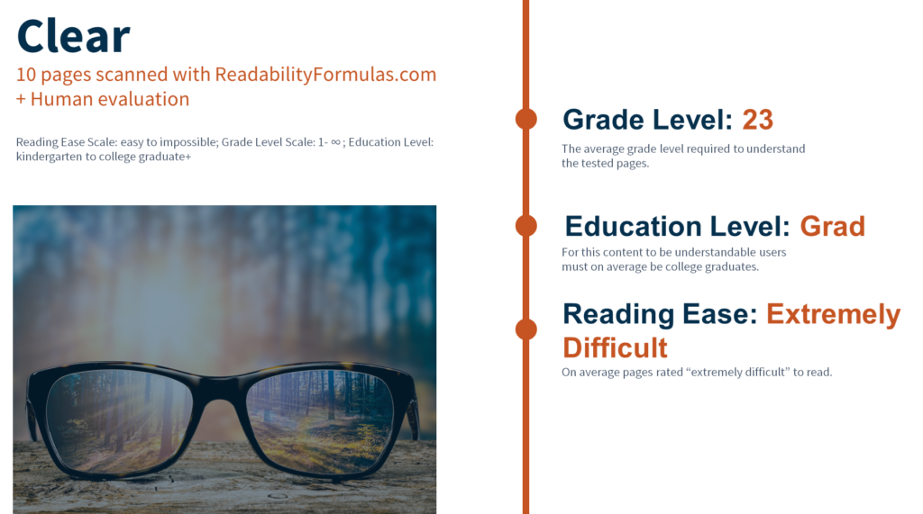 screenshot of a powerpoint slide with grade level score of 23, education level of grad, and reading ease score of extremely difficult for the multifamily section of fanniemae.com